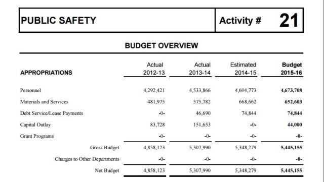 APD budget
