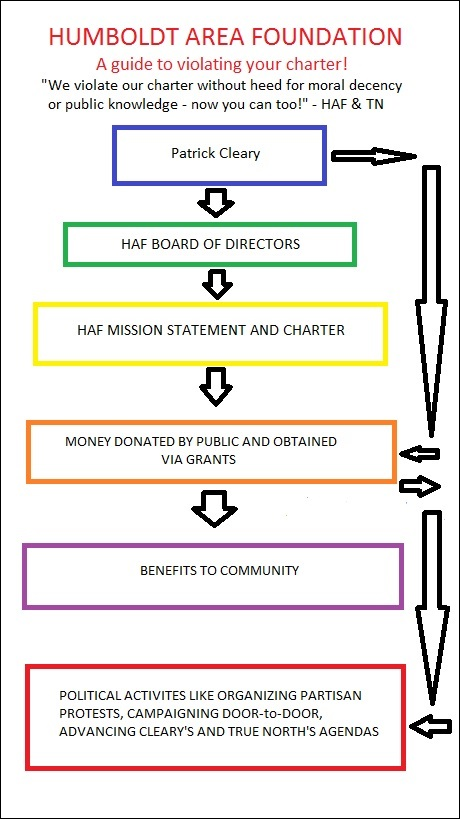 haf-flow-chart